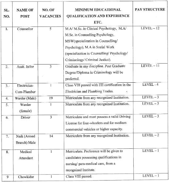 Meghalaya Jail Department Vacancy 2019