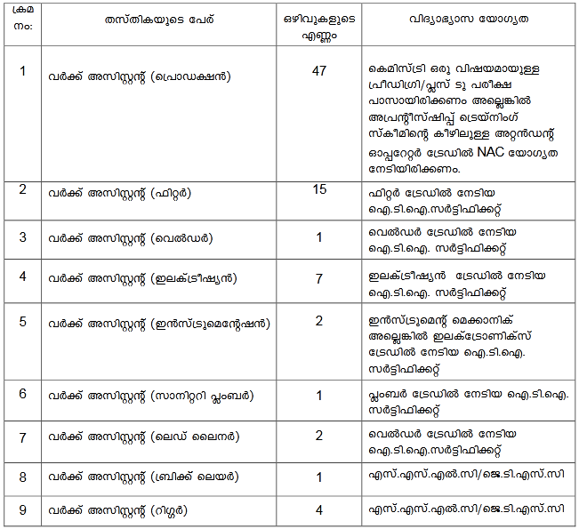 TTPL Work Assistant Vacancy 2020 and Educational Qualification