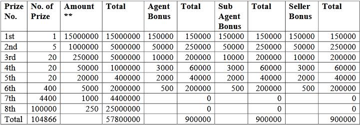Punjab State Rakhi Bumper Lottery Prize Scheme 2020