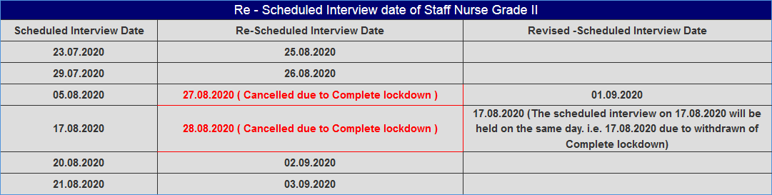 Re-Scheduled Interview date of WBHRB Staff Nurse Grade-II 2020