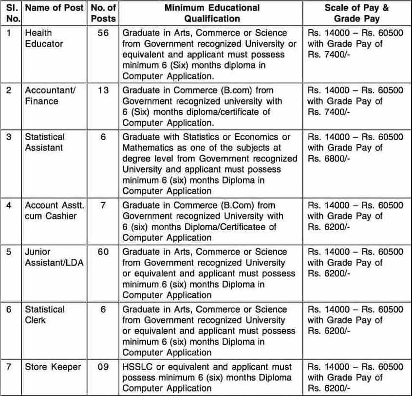 DHS Assam Non Technical Vacancy Qualification Salary 2020